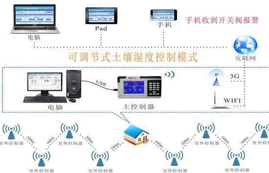 厂家直供农业节水灌溉智能控制系统(GG-002WIFI/3G)
