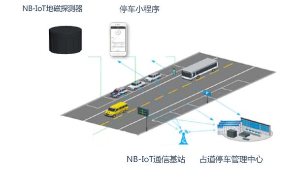 内蒙古厂家直供地磁停车位实时监测系统