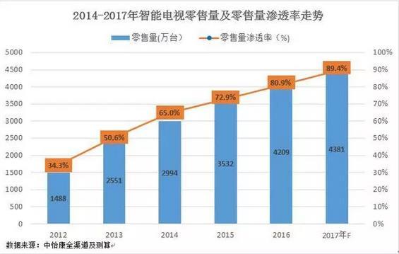 2017年中国智能电视渗透近九成 价格日趋平民化成助推力