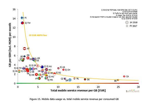 加拿大无线电信商全球赚最多 用户付费多