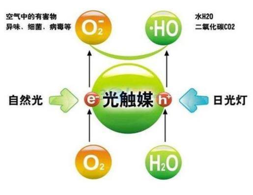 光触媒除甲醛怎么样有效果吗