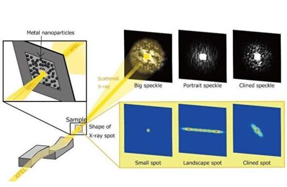 X激光直径只有几纳米
